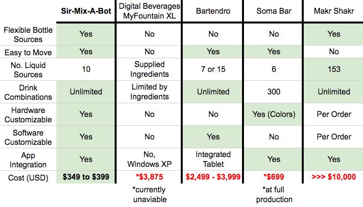 Cocktail Maker Comparison Chart